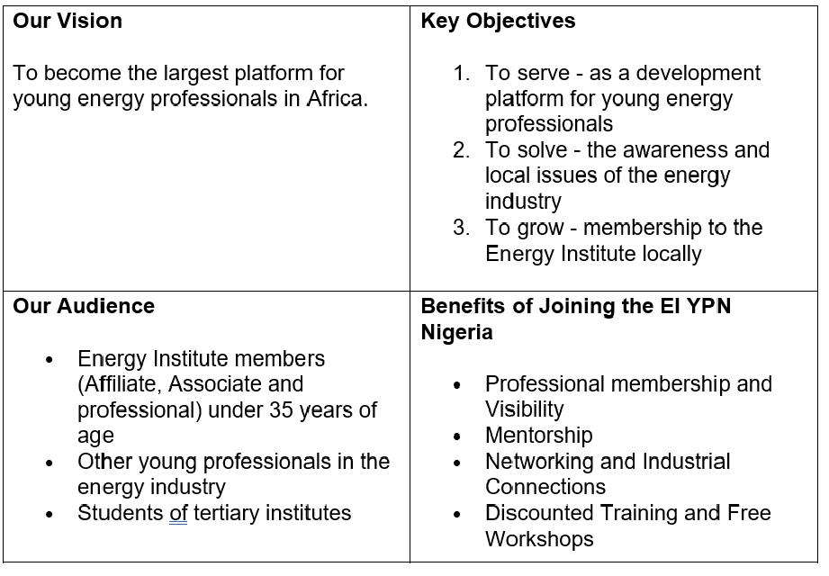 Nigeria YPN table
